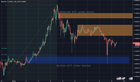 XRPUSD: Can buyers overcome the heavy distribution?