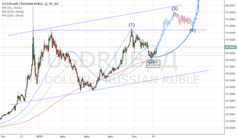 USDRUB: Buy USD/RUB