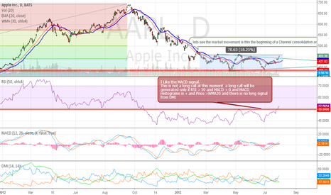 AAPL: AAPL still in the channel