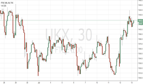 UKX: Bulls need to defend 7380 and 7405 now