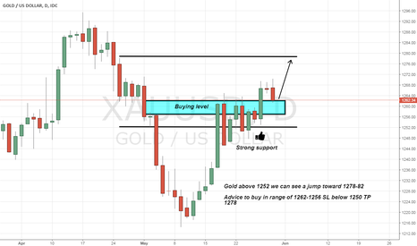 XAUUSD: Gold seems Strong Support level at 1252 above a jump 1278-84