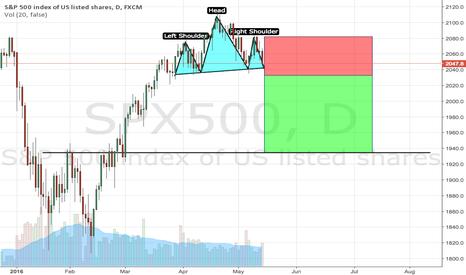SPX500: Bearish H&S on S&P500