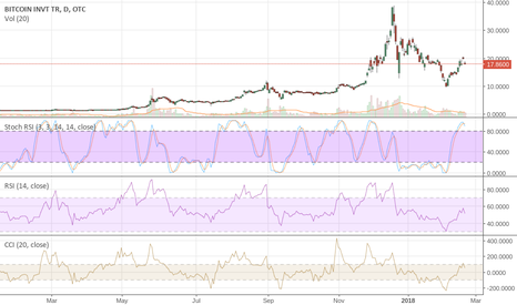 GBTC: $GBTC About to get destroyed @ Then Bounce 500%