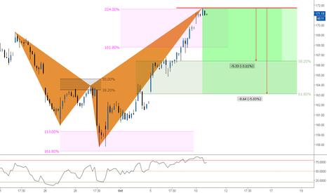 GS: (1h) Bearish Goldman Shark @ 224% ext.