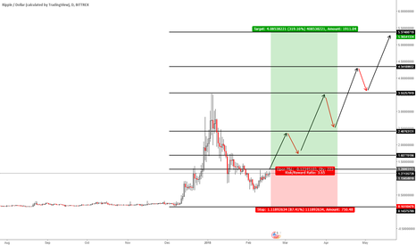 XRPUSD: Ripple Dollar - Long Term Analysis - with a 319.16% Reward
