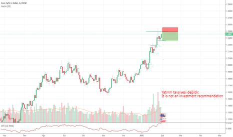 EURUSD: EUR/USD-D1