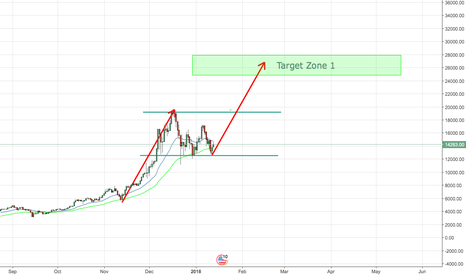 BTCUSD: BTC will hit $27,000 this year. Here is how.