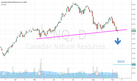 CNQ: Canadian Natural Resource Ltd(USA)(NYSE:CNQ) Setting Up For Fall