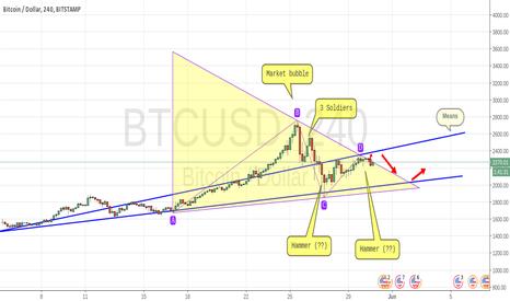 BTCUSD: BTC/USD [Bitstamp (Means)
