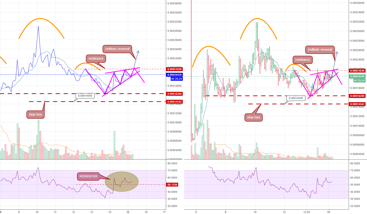 APPC. Will this also collapse?