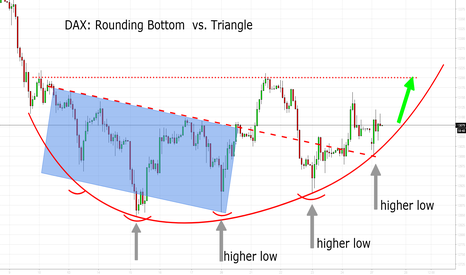 GER30: DAX: Rounding Bottom Supported By Fundamentals