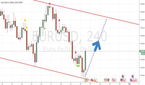 EURUSD: EUR/USD will rise UP
