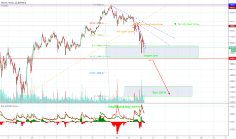 BTCUSD: Bitcoin - The fall is not over, second target to buy
