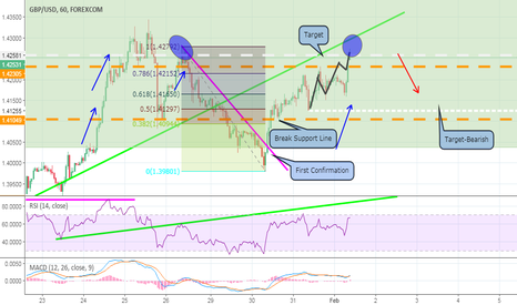 GBPUSD: Double tops in 1 hour chart- GBP/USD