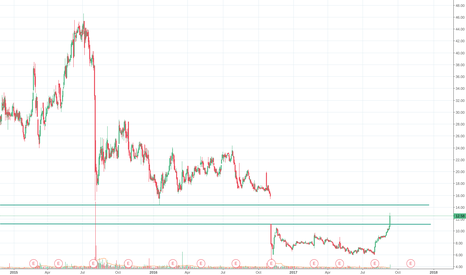 AAC: AAC in the gap
