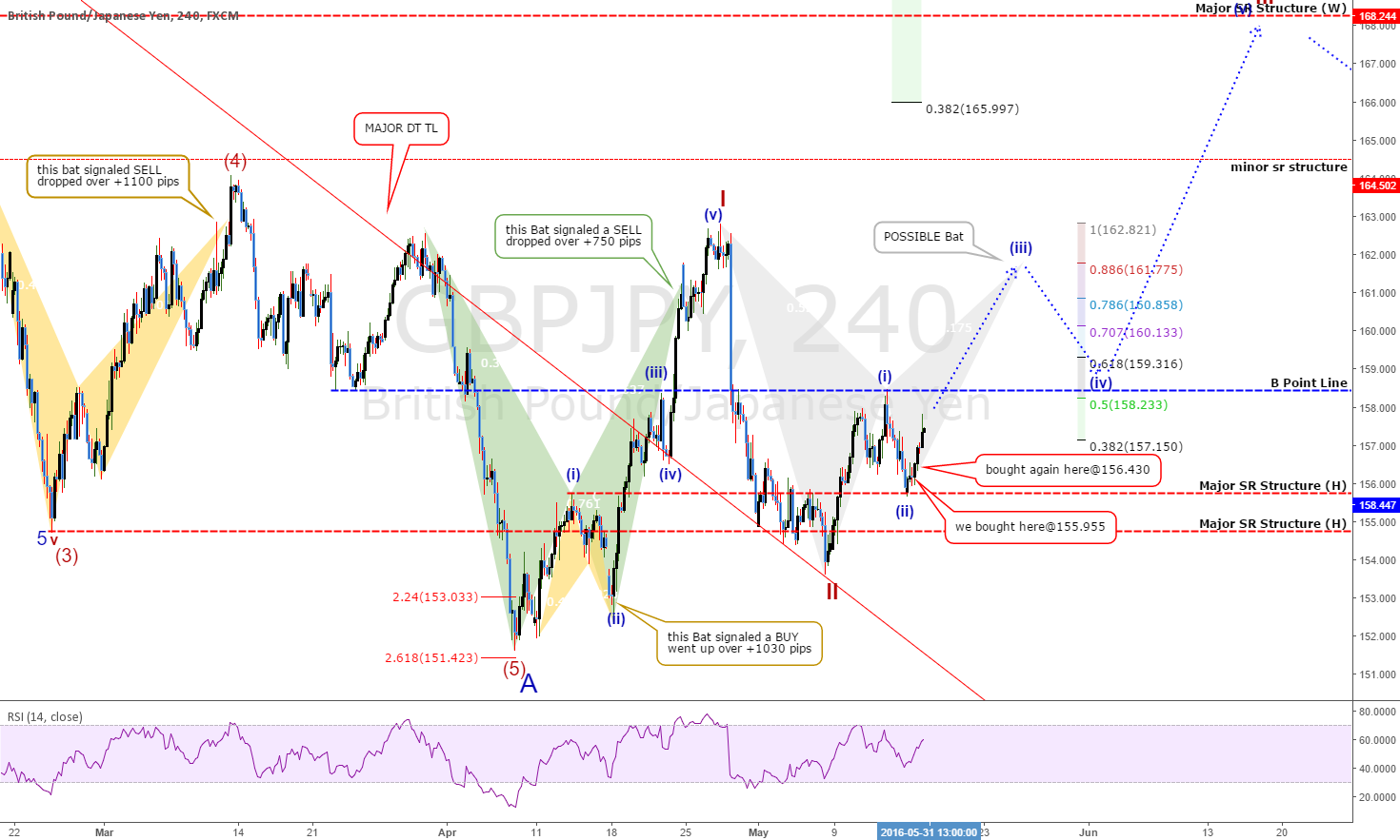 GBPJPY: Bats Dominate! The Power of Patterns! THOUSANDS of Pips!