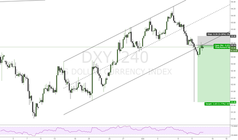 DXY: DXY SHORT