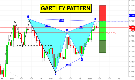 AUDUSD: Gartley pattern su AUDUSD (attenzione all'FOMC!)