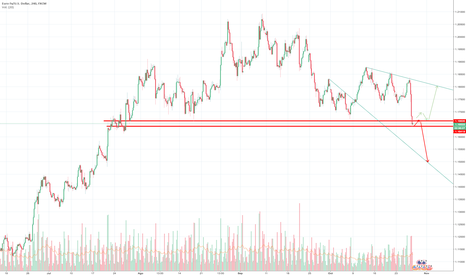 EURUSD: probando grafica tradingview