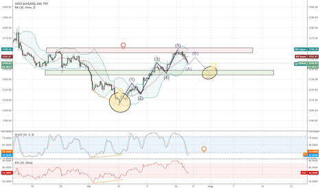 GOLD: XAUUSD RSI + Stoch divergence and Elliot Wave Analysis