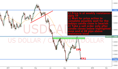 USDCAD: USDCAD short opputunities