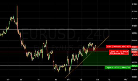 EURUSD: EURUSD trend break line
