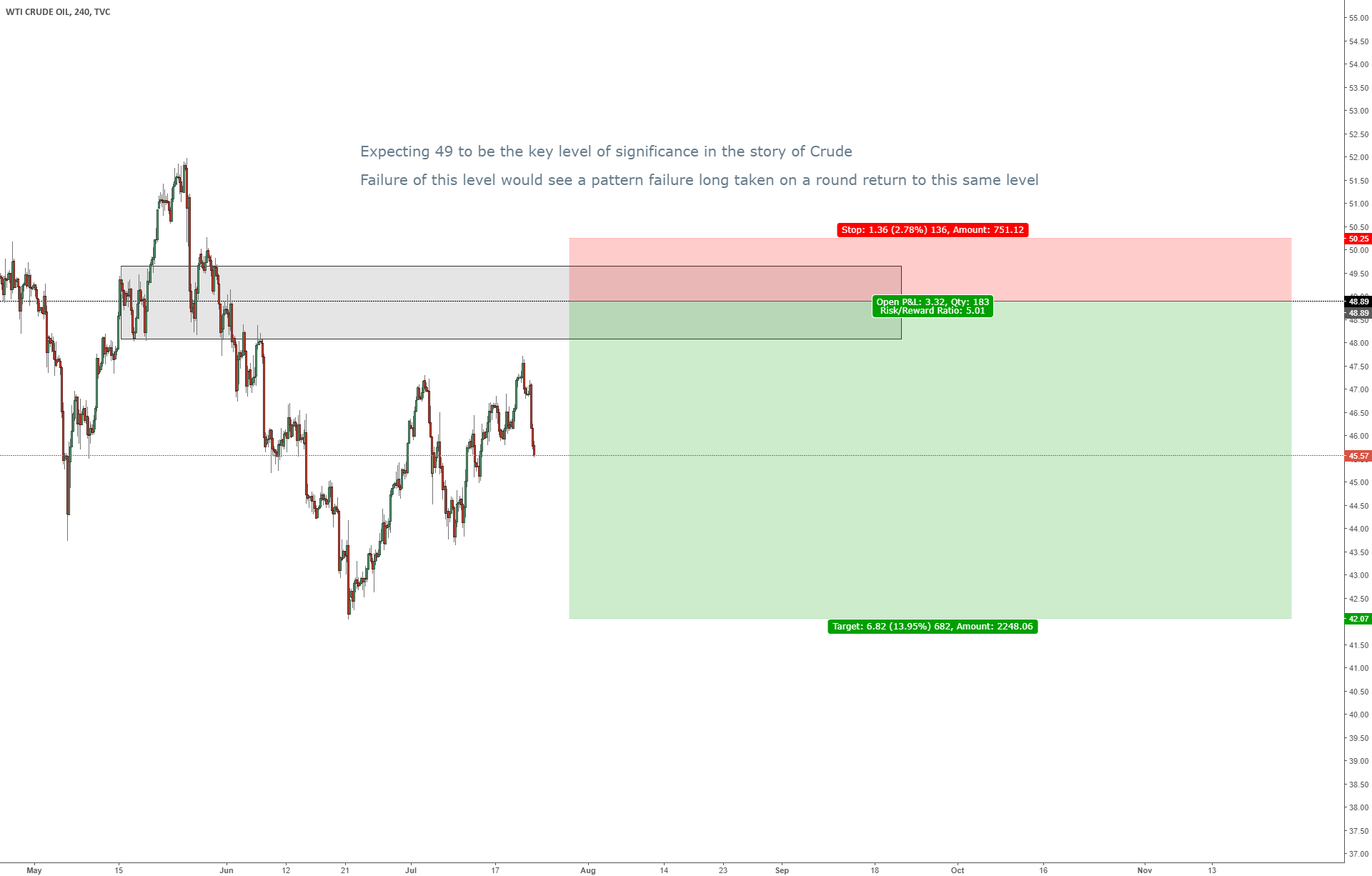 Crude / Short from 49