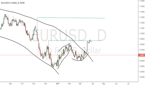 EURUSD: From here considering only upward
