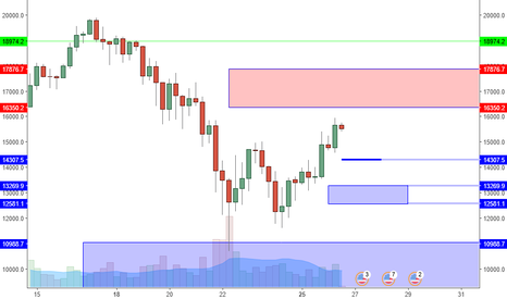 BTCUSD: BTCUSD: Key Resistance Zone Near. Watch Supports For Higher Low.