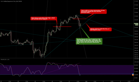 USDJPY: Buying a bounce up
