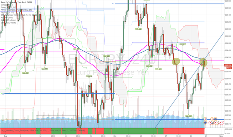 EURJPY: EURJPY Analysis   Look for SELL side