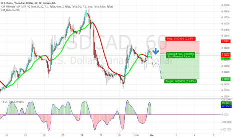 USDCAD: Nice Little Profit To Be Made On The Sunday Open On  [USD-CAD]