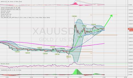 XAUUSD: GOLD - more upside
