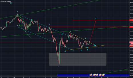 BTCUSD: Long trading opportunity in Bitcoin after completed Triangle