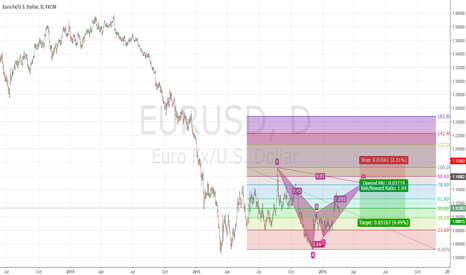 EURUSD: EUR/USD POTENTIAL BEARISH BAT
