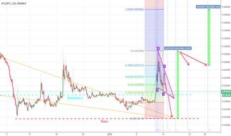 BTGBTC: BTG Plan for 150% Gains
