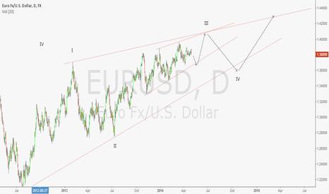 EURUSD: eurusd neutral view