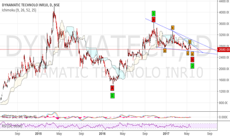 DYNAMATECH: Dynamatic Tech - Investment buy. Strong rally with small SL