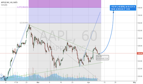AAPL: Apple moves higher on broken consolidation and retest
