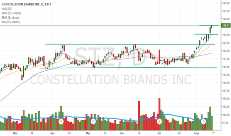STZ: $SPY Great looking chart. Nice breakout after consolidating