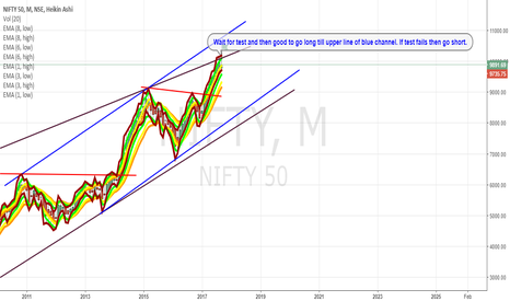 NIFTY: Nifty Monthly Heiken Ashi Candles
