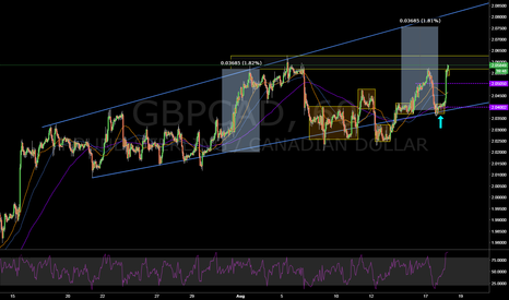 GBPCAD: Great trade so far - still going for more on the up-trend ?