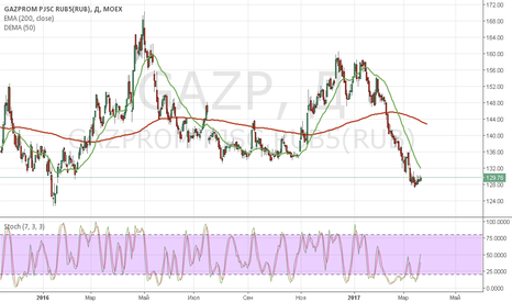 GAZP: GAZP (покупка Газпрома опционом)