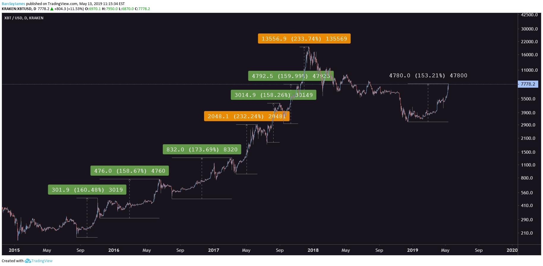 bitcoin kasyba paaiškino manekenams