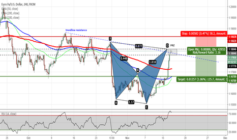 EURUSD: EURUSD - Shark Pattern Completed on H4 Chart