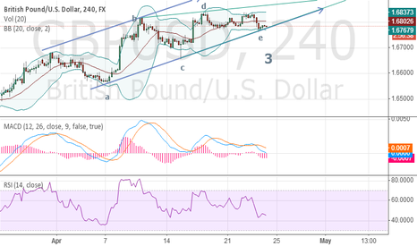 GBPUSD: GBP TREND WILL  RISE