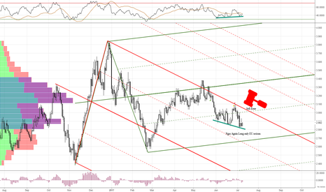 NATGASUSD: NGAS long EU session waiting for short Opportunty