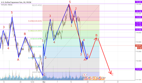 USDJPY: Sell on wave 4 for wave 5 to complete wave A