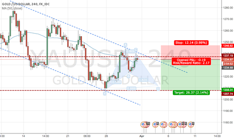 XAUUSD: Gold following trend?