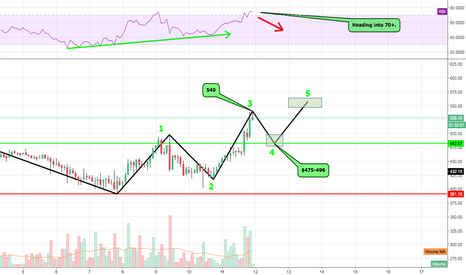 ETHUSD: ETH - SHORT TERM WAVES - Updated W/ Next Targets